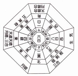 六白金星月盤(二・五・八年).jpg